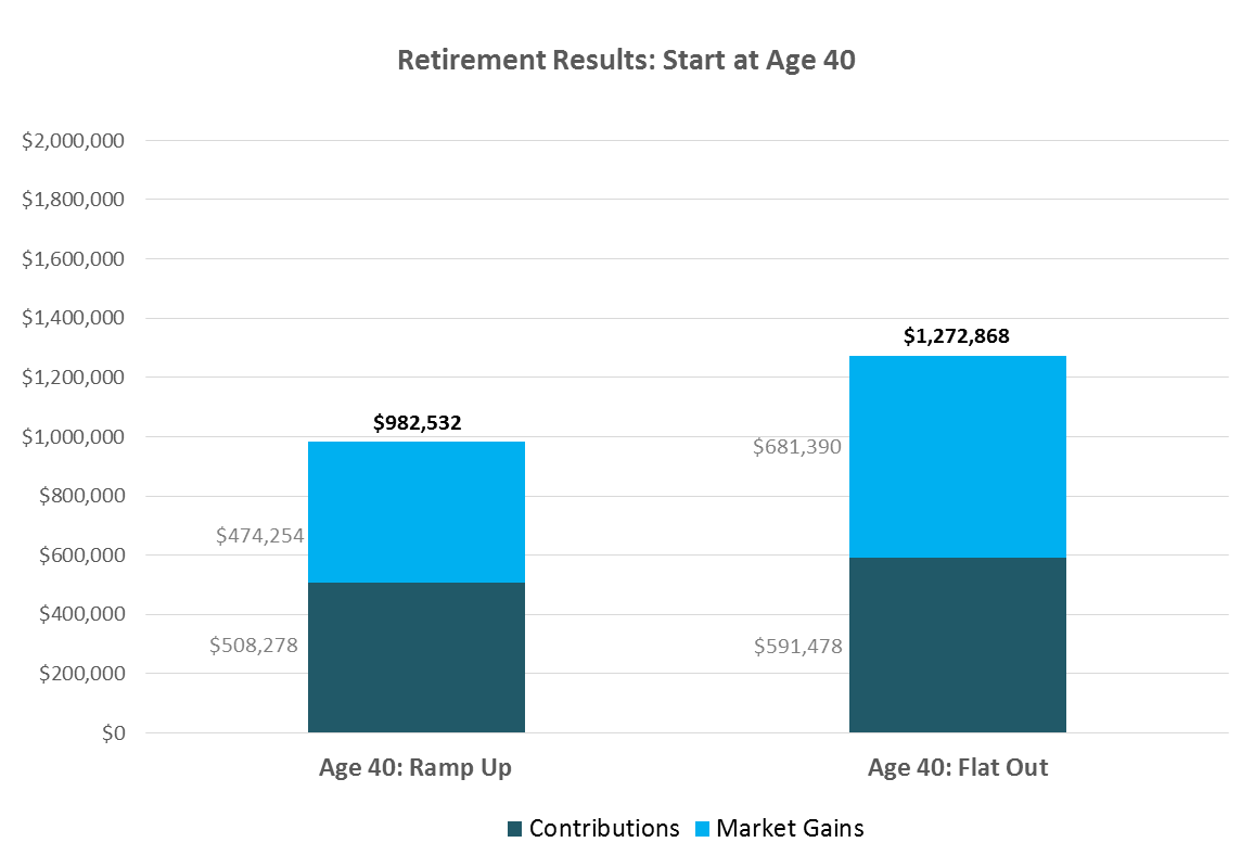 Retirement Results: Start at Age 40